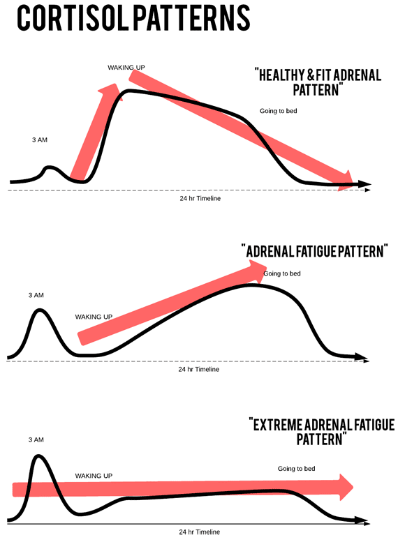 Adrenal-Fatigue-Patterns-Transparent-570px