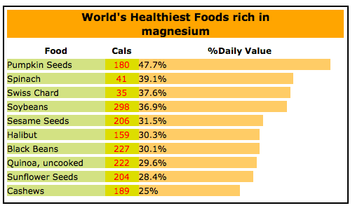 magnesium chart